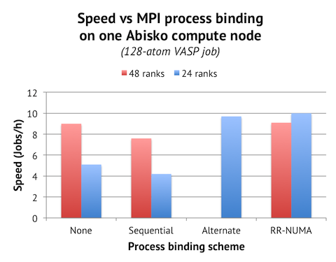 Speed vs process binding on Abisko