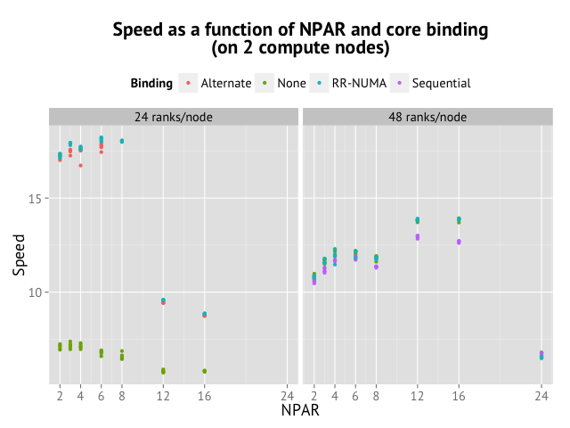 Speed of VASP on Abisko as a function NPAR and binding