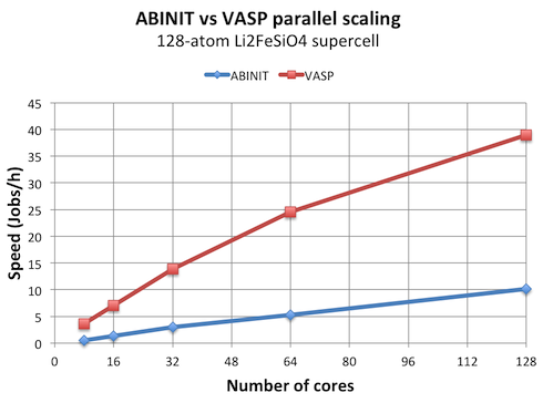 Speed ABINIT vs VASP for 128 atoms