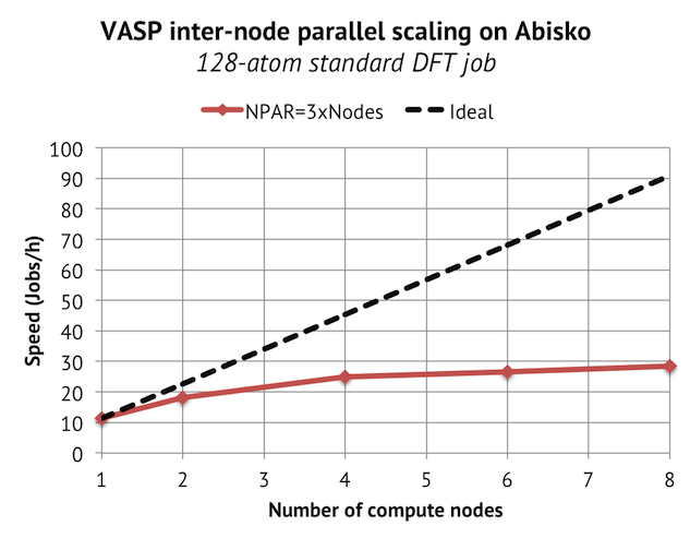 Inter-node scaling on Abisko