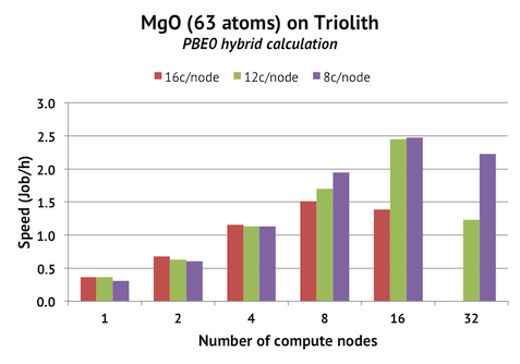 Parallel scaling MgO hybrid calculation