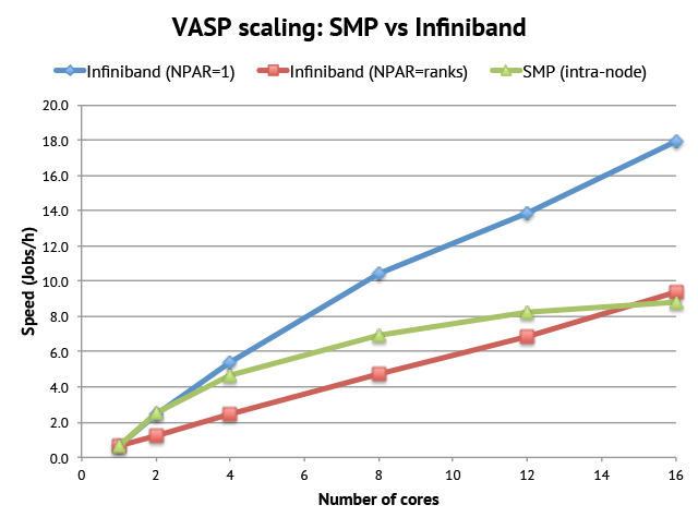 VASP SMP vs Infiniband scaling