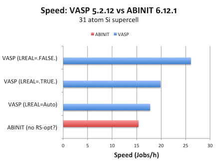 Speed ABINIT vs VASP for 31 atoms
