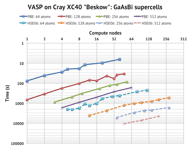 Chart of GaAsBi supercell timings on Beskow
