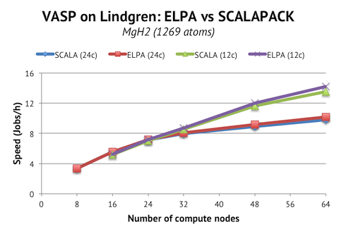 Scaling of MgH2 on Lindgren with and without ELPA