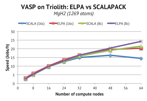 Scaling of MgH2 on Triolith with and without ELPA
