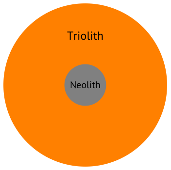 Compute power Triolith vs Neolith