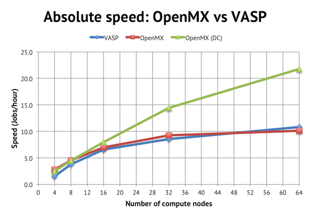 Absolute speed: OpenMX vs VASP