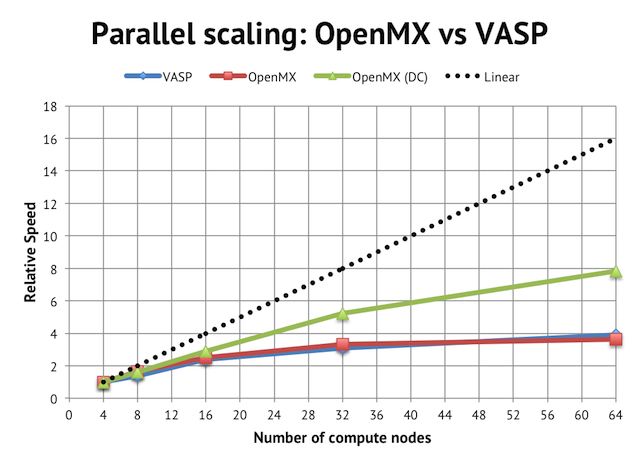 Relative speed: OpenMX vs VASP