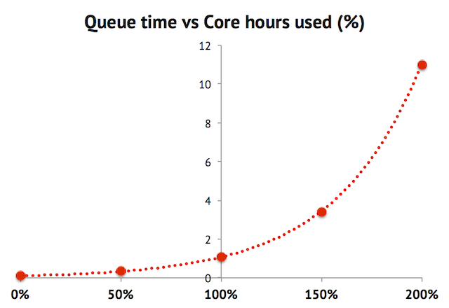 Queue time as function of project usage