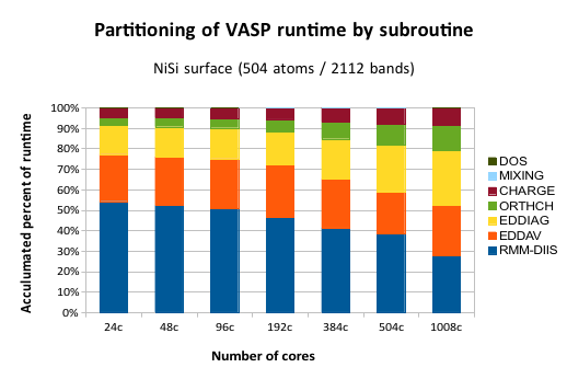 Timings of subroutines in VASP