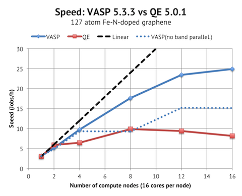 Fe-N-doped graphene QE vs VASP speed